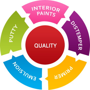 Interior Paints, Distemper, Primer, Emulsion, Putty Manufacturers India